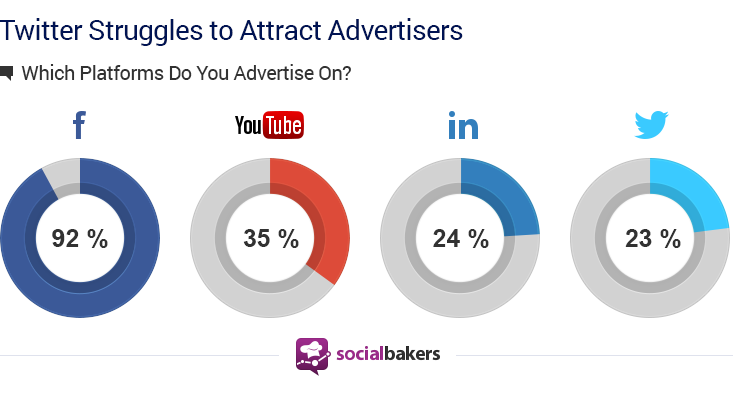 Amazing Facts And Statistics About Social Ads Infographic