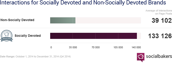 Socially Devoted brands got 3.4× the interactions of non-Socially Devoted brands in Q4.