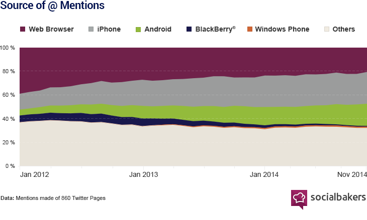 Mentions have decreased from web browsers, and come increasingly from iPhones. Android began making a serious dent midway through 2013.