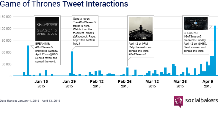 Game Of Thrones Is Back And Killing It On Twitter Social Media