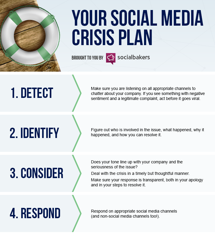 5 things you must have in your social media crisis plan for Social media communication plan template