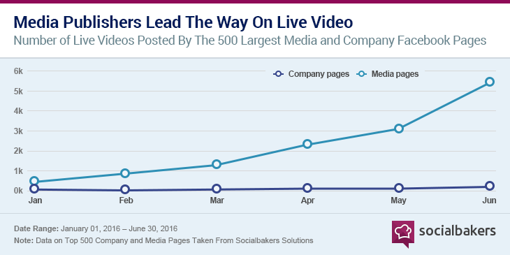 1470226245-graph_1_media-publishers-lead-the-way-on-live-video-1.png