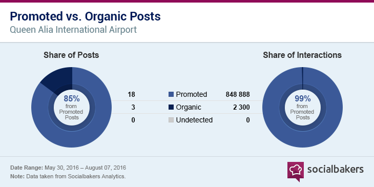 1474560645-promoted_vs_organic_promoted.png