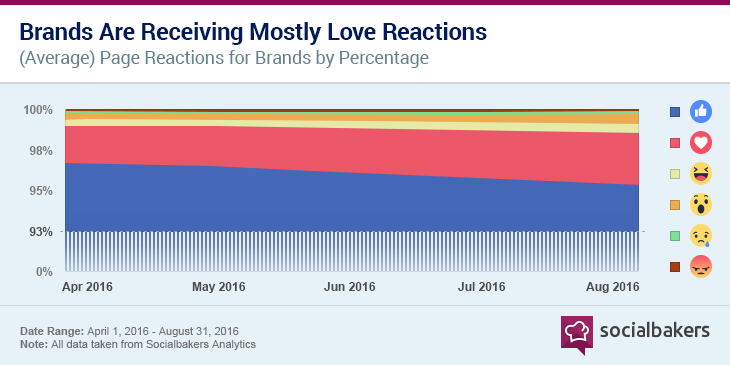 1477909074-chart_reactions-01.png