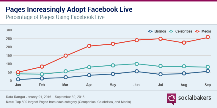 1480081398-chart_1_facebook_live_is_growings.png