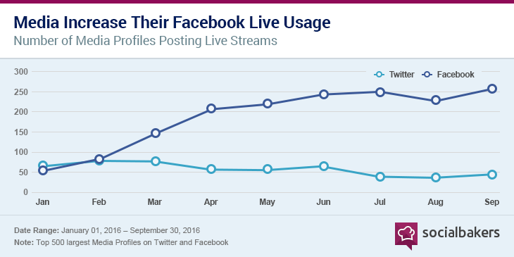 1480081690-chart_3_media_chooses_facebook_live_over_periscope.png