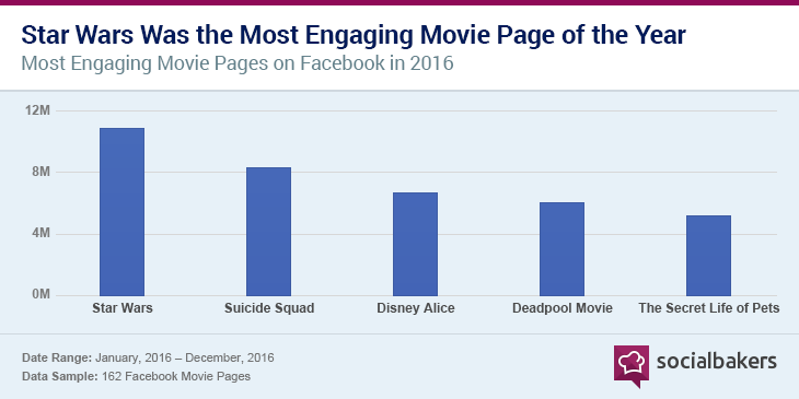 1485358431-chart_top_movies_facebook.png