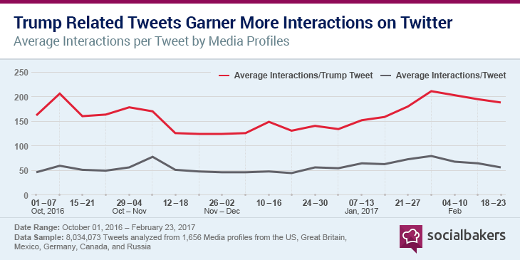 1489509663-average_interactions_on_media_tweets_by_topic.png