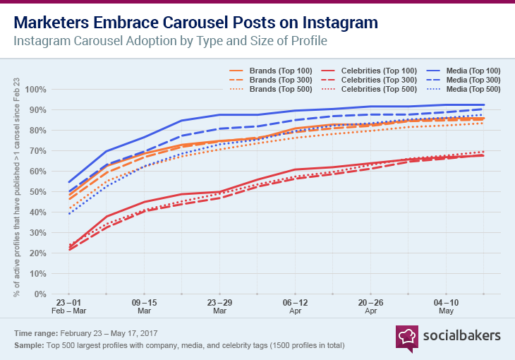 1497970334-marketers-embrace-carousel-posts-on-instagram.png