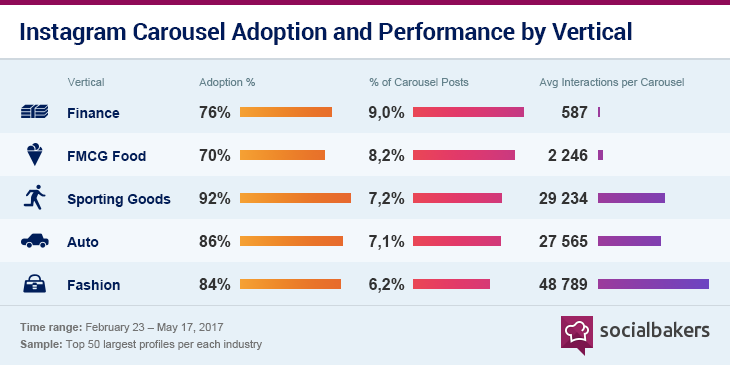 1497970401-top5_instagram-carousel-adoption-and-performance-by-vertical.png