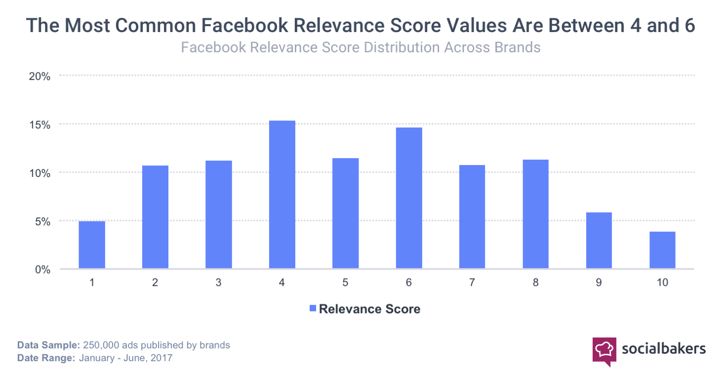 1516711704-relevance_score_chart.png