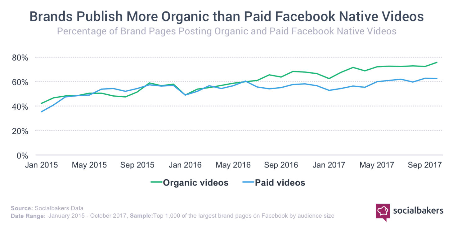1518531837-facebook_video_paid_vs_organic.png