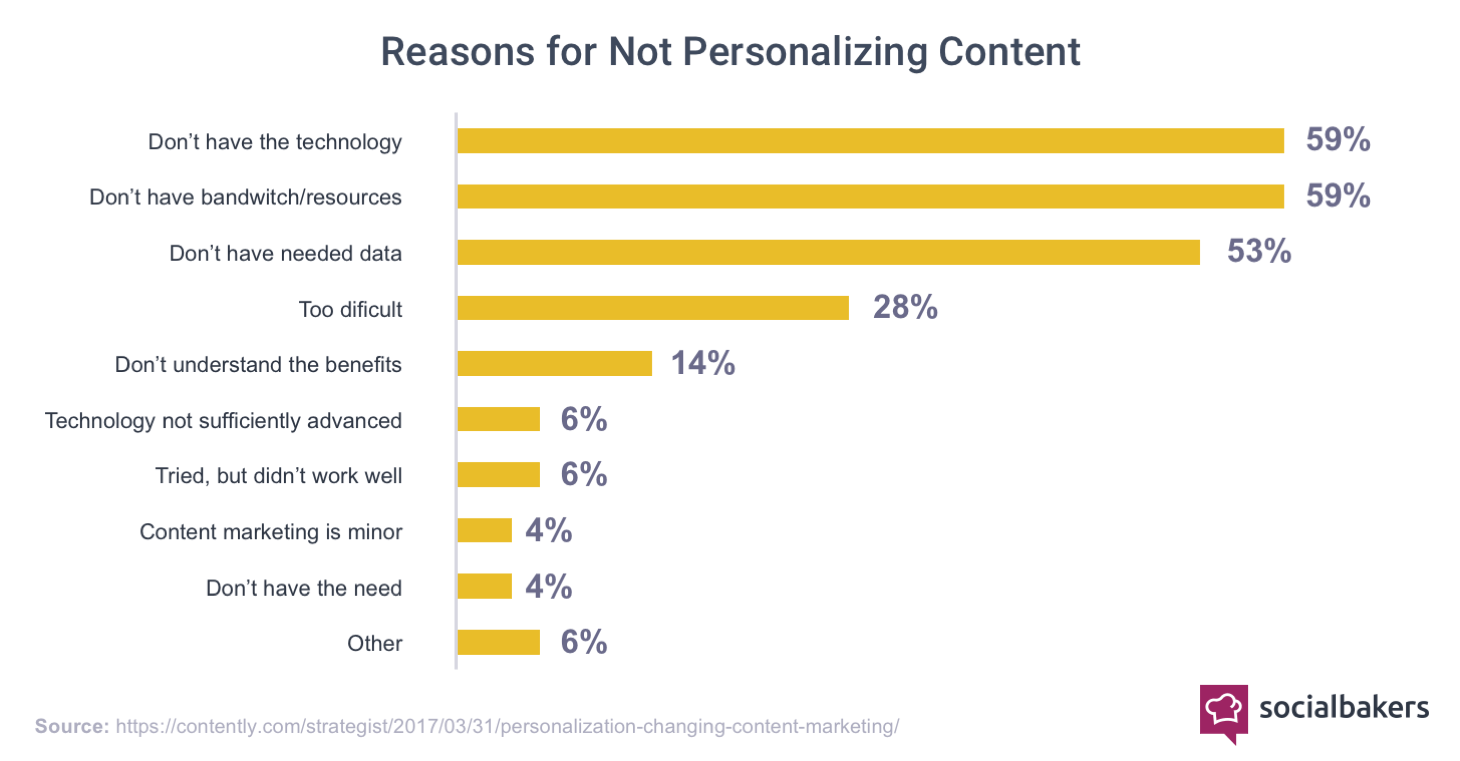 1520521303-chart_reasons_for_not_personalizing_content.png