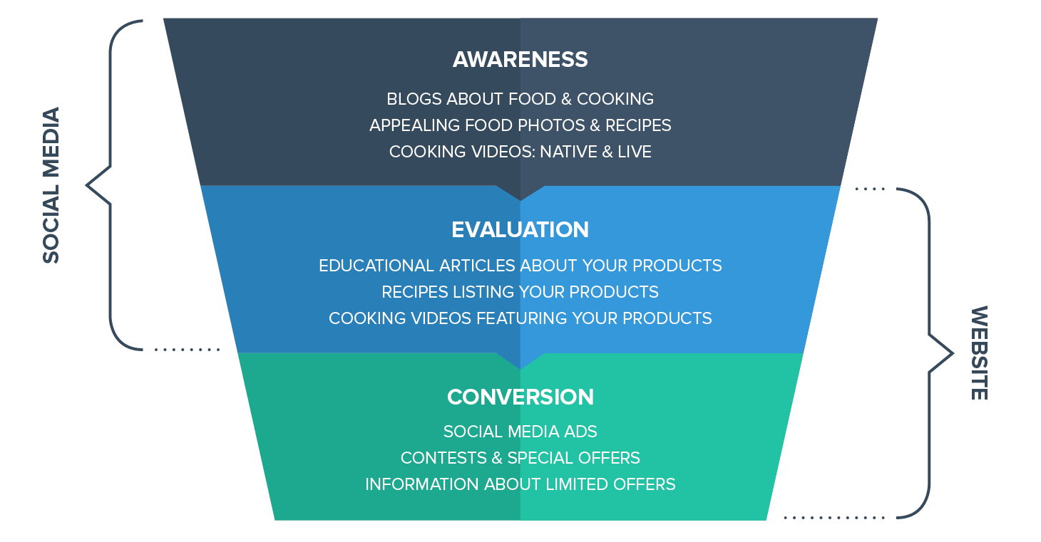 1521556392-marketing-funnel-2.png