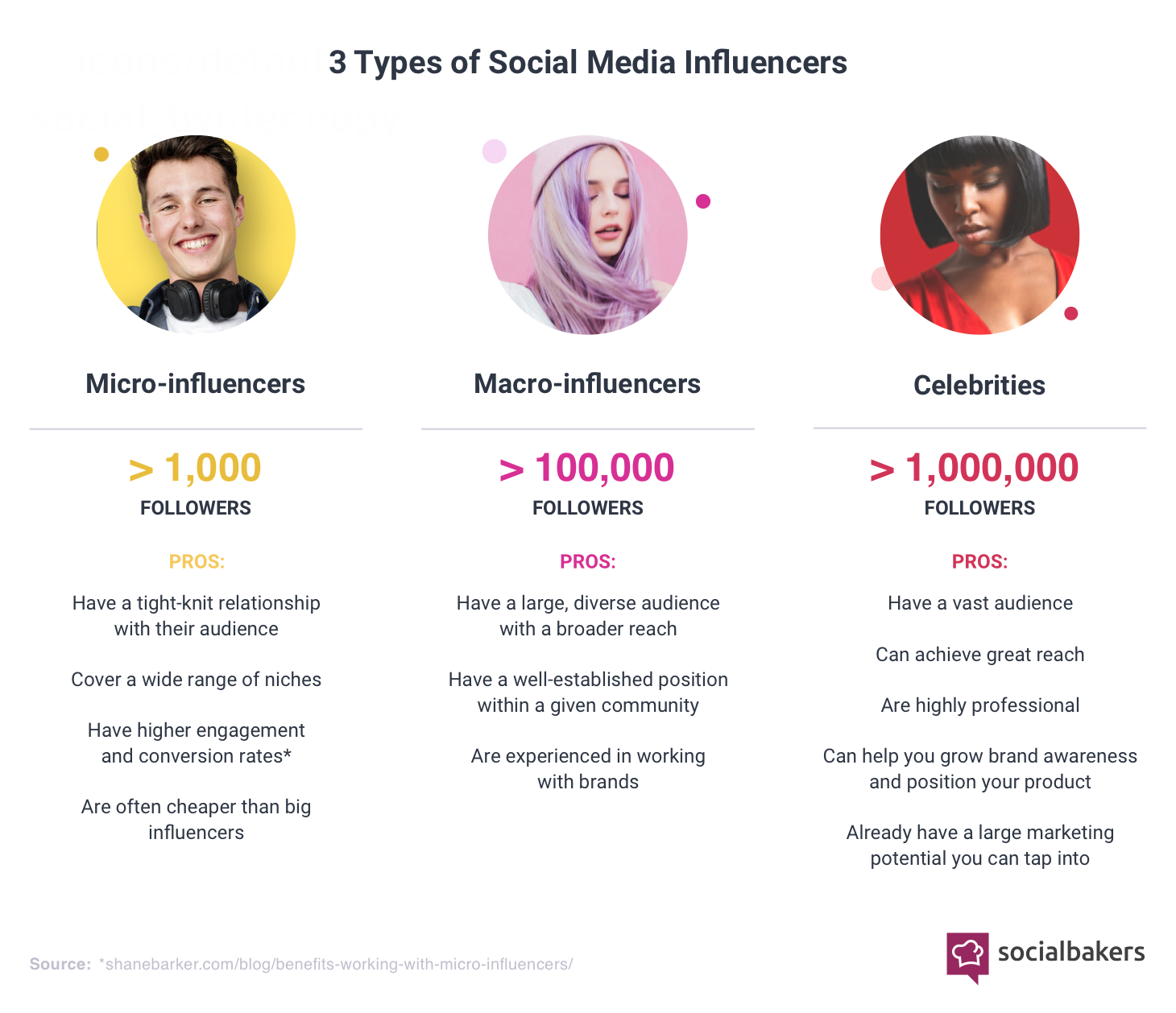 1529488114-3-types-of-influencers.png
