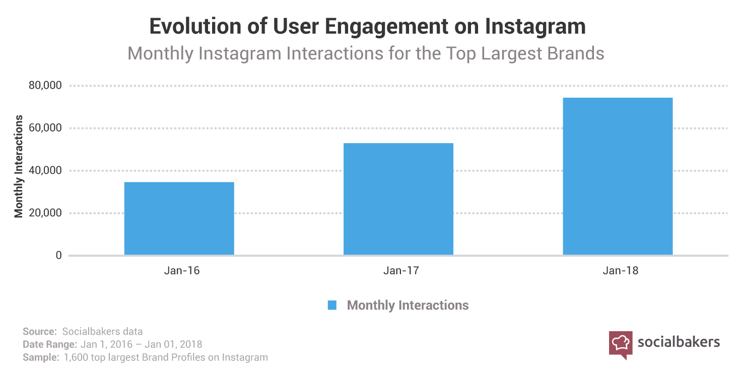 1531829787-instagram-engagement-brands.png