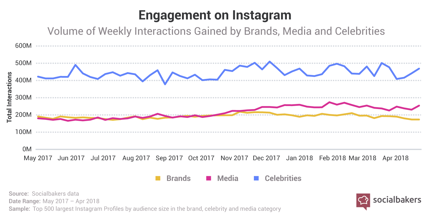 1531830396-instagram-engagement-weekly.png