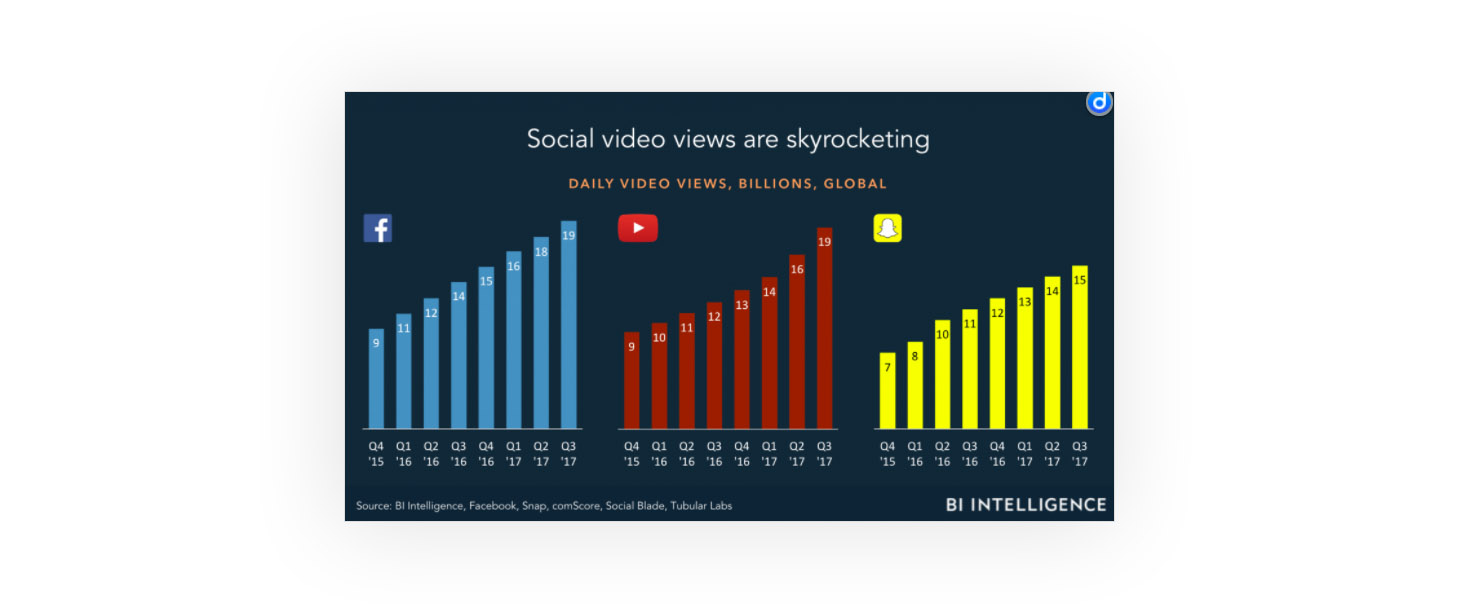 1544103800-social-media-video-views.jpg