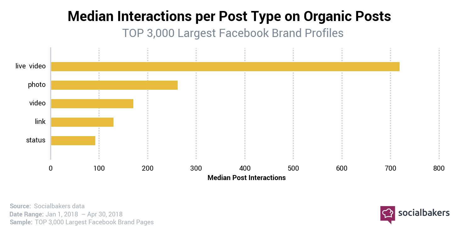 1545217092-most-engaging-post-types.jpg