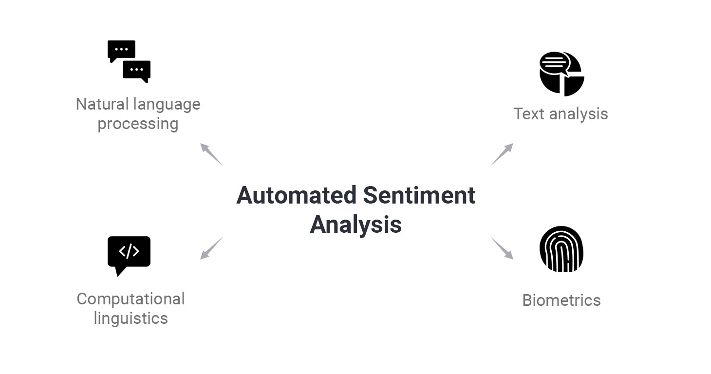 1545313503-automated-sentiment-analysis.jpg