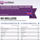 August 2012 Social Media Report: Facebook Pages in the United Kingdom image