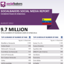 August 2012 Social Media Report: Facebook Pages in Venezuela image