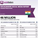 Exclusively: Quarterly Social Media Report on Local Facebook Pages in India image