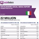 Exclusively: Quarterly Social Media Report on Local Facebook Pages in Italy image