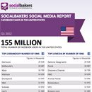 Exclusively: Quarterly Social Media Report on Local Facebook Pages in the United States image
