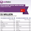 Exclusively: Quarterly Social Media Report on Local Facebook Pages in Turkey image