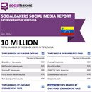 Exclusively: Quarterly Social Media Report on Local Facebook Pages in Venezuela image