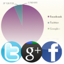 Google+ brands growing faster than brands on Twitter? image