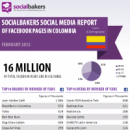 Local Social Media Statistics of Facebook brands in Colombia – February 2012 image