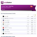 May 2013 Social Media Report: Facebook Pages in Hong Kong image
