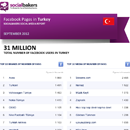 September 2012 Social Media Report: Facebook Pages in Turkey image