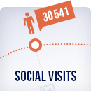 Social Visits: Measure Social Web Traffic with our New App! image